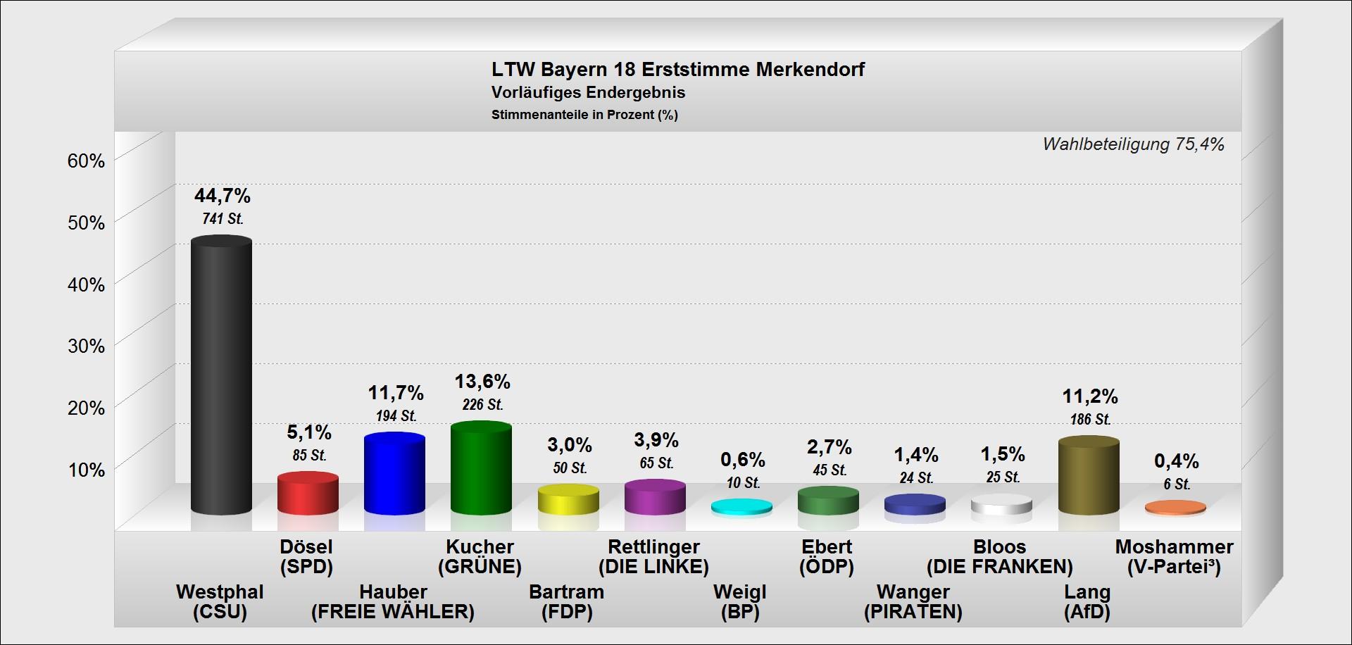 Ergebnis Erststimmen bei der Landtagswahl